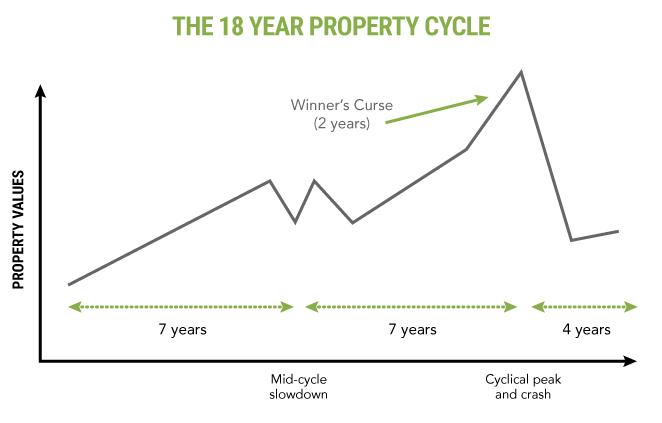 18-year-cyclev2