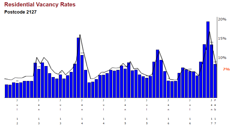 Residential-Vacancy-Rates-2127