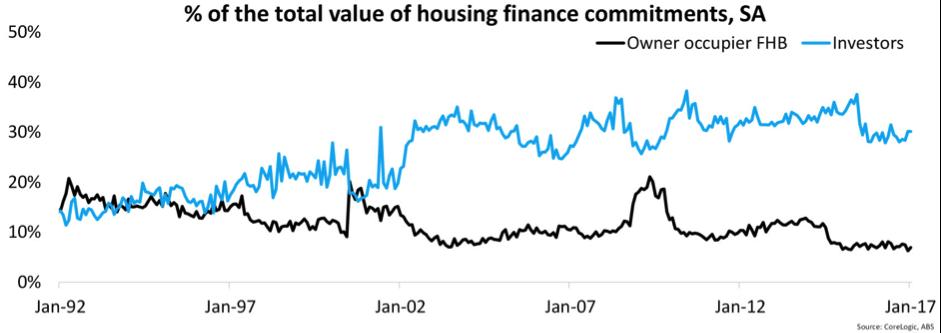 housing-finance-committments-sa